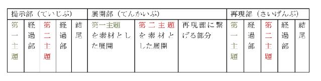 ソナタ形式2